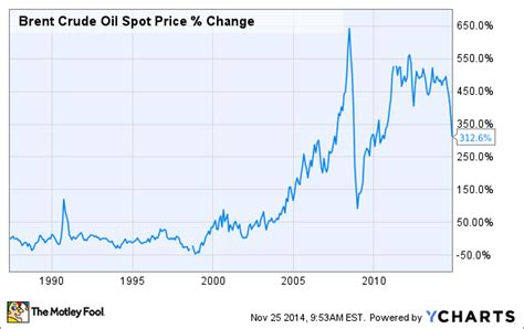 crazy oil price chart  simply    motley fool