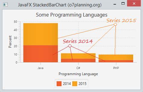 javafx layout percentage javafx barchart and stackedbarchart tutorial