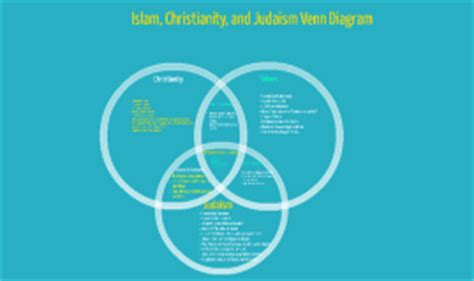 christianity and judaism venn diagram islam christianity judaism venn diagram driverlayer