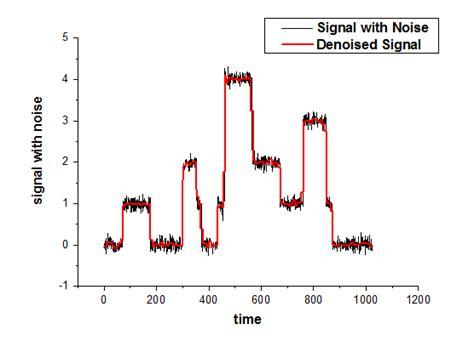 Waveletsignal Processing5 signal processing