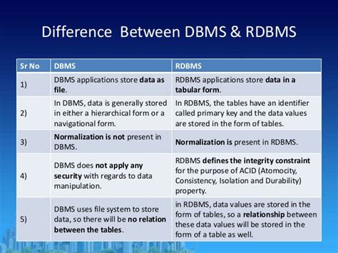 what is the difference between dbms and rdbms complete first chapter rdbm 17332