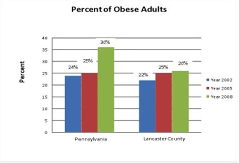 10 Causes Of Obesity by Journal Of Lancaster General Health Lgh Response To The