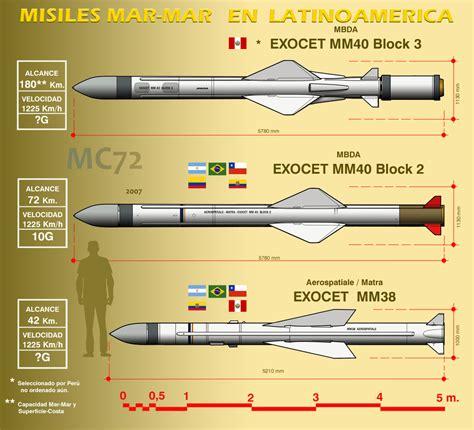 lada falkland foro base naval misiles mar mar sistemas y armas navales