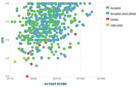 Csu Stanislaus Mba Ranking by Csu Stanislaus Gpa Sat Scores And Act Scores