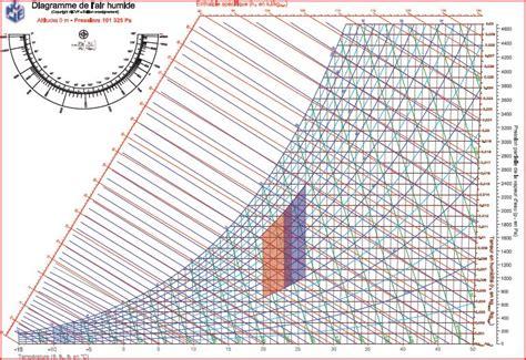 diagramme enthalpique de l air humide un objet peu courrant quot un thermom 233 tre mouill 233 quot quot