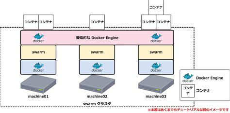 Tutorial Docker Swarm | docker swarm with consul tutorial ようへいの日々精進xp