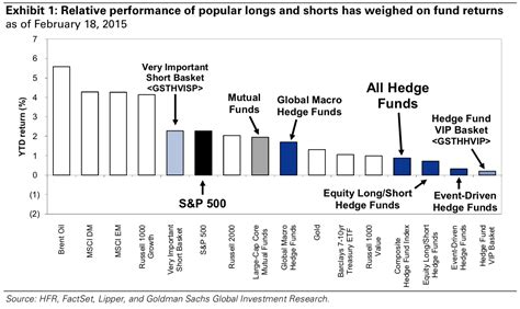 Hedge Fund Manager Mba by Paulson February Performance Business Insider