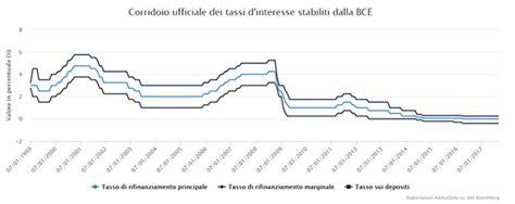 Tassi Banche Centrali by Come La Banche Centrali Influenzano I Tassi Interbancari