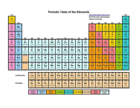 printable periodic table color coded free printable periodic tables pdf