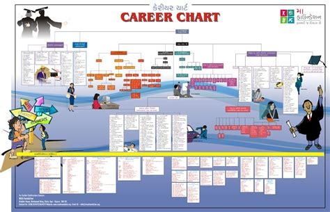 career path chart template shree gurjar kshatriya kadiya samaj surat career planning