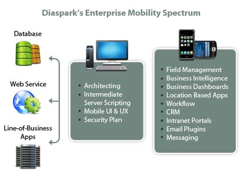 enterprise workflow solutions mobile application enterprise mobility solutions