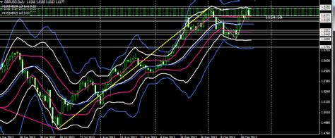 candlestick pattern scalping technical analysis forex trading with candlestick and