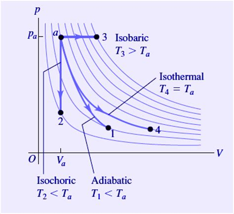 pv diagram for adiabatic process thermodynamics and physics research author md tauseef