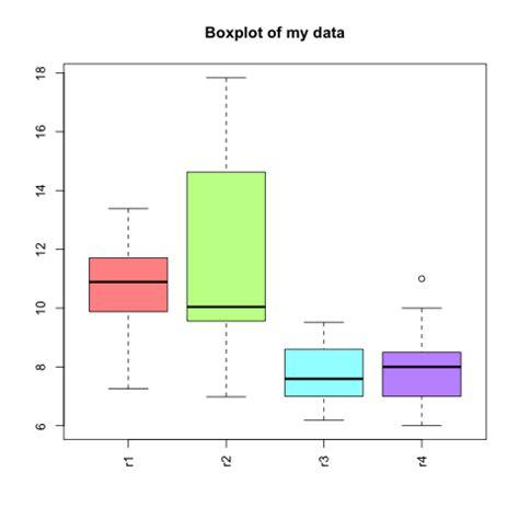 r plot colors create boxplots in r verenahaunschmid