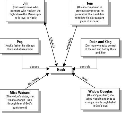 themes in huck finn chapters 1 4 the adventures of huckleberry finn character map study