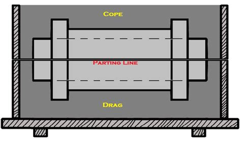 gated pattern in casting pattern and their types industrial engineering