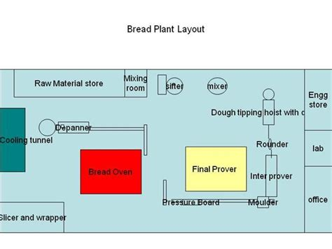 layout supermarket ppt bread plant layout authorstream