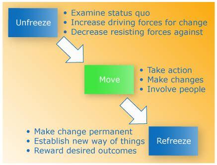 kotter zmiana the kurt lewin change model