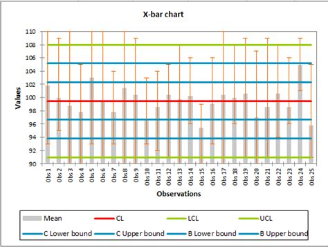 control limits for xbar r chart smarter solutions