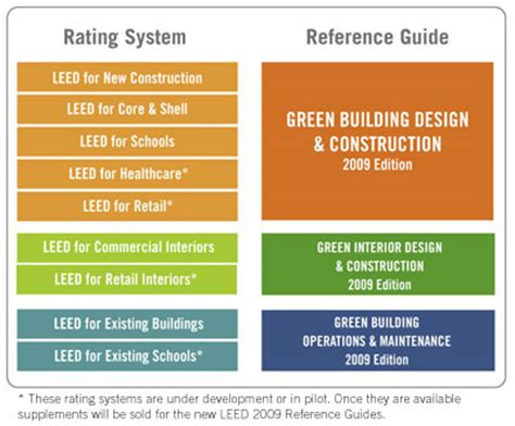 design is always greener on the inside leed basics