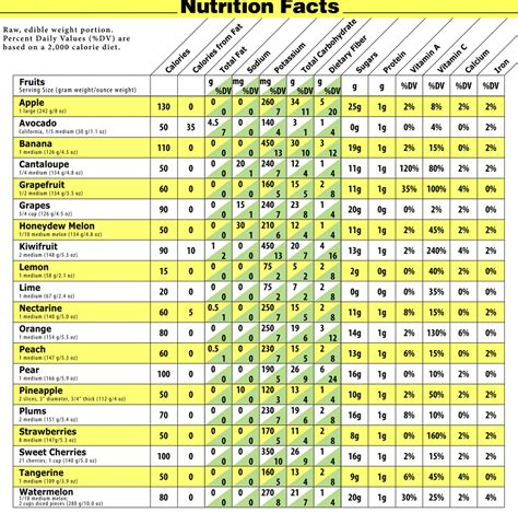 fruit 60 calories high calorie vegetables and fruits top list how to