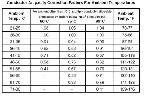 resistor derating conductor termination considerations