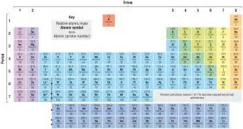 modern periodic table with element names viewing gallery
