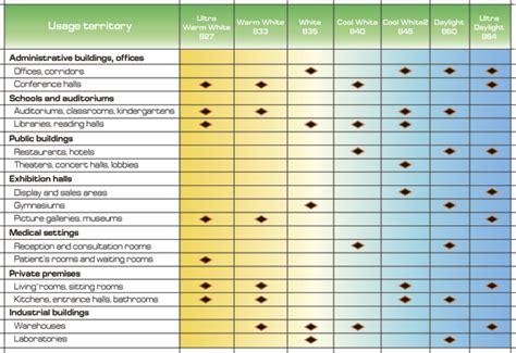 comparazione lade led e basso consumo saving energy ls haox