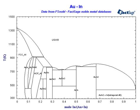 au pt phase diagram sgte noble metals database list of systems and phases