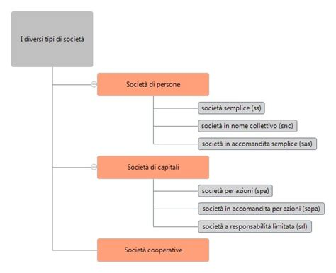 quale societ 224 conviene costituire your inspiration web