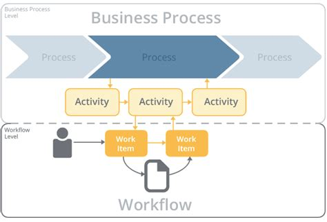 workflow vs business process what are workflows knowledge base