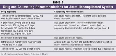 uti treatment management of urinary tract infections in