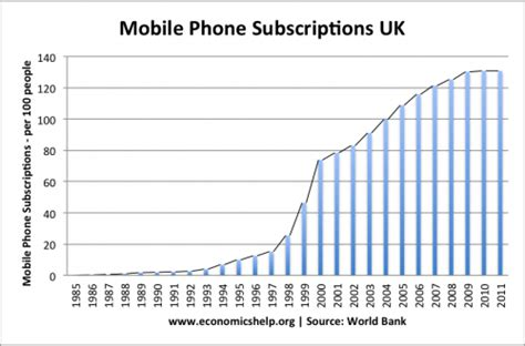 falling price of mobile phones economics help