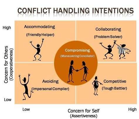 conflict handling intentions there are not problems there are opportunities