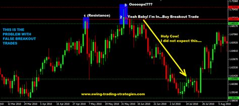 forex swing strategy false breakout forex trading strategy