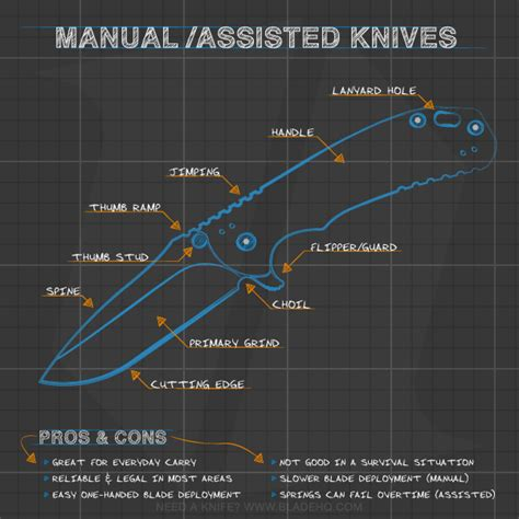 folding knife anatomy infographics resources blade hq