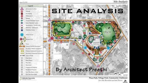 Site Is by Site Analysis