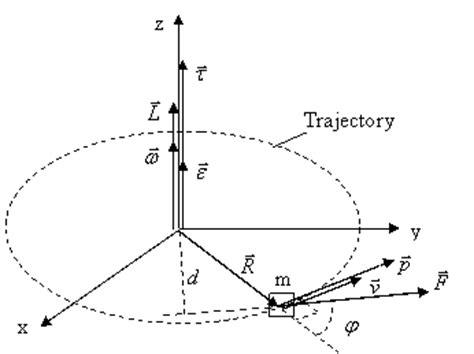 free diagram rotational motion dynamics of rotary motion