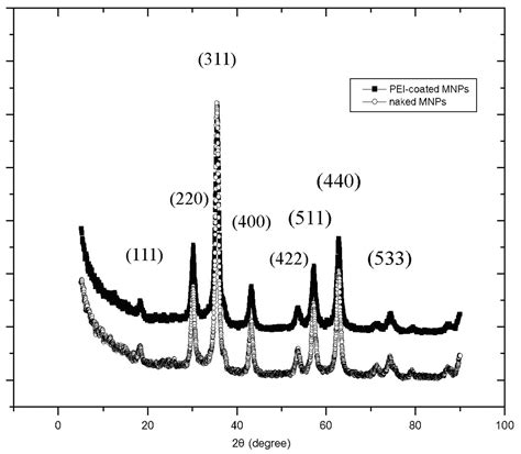 xrd pattern of magnetite nanoparticles xrd pattern of magnetite nanoparticles