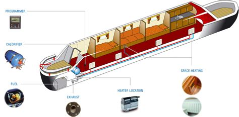narrowboats ebersp 228 cher