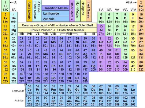Detailed Periodic Table by Detailed Periodic Table Of Elements Quotes