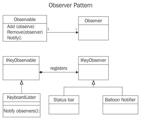 observer pattern in c the observer pattern enterprise application architecture