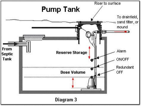 wiring diagram for septic system floats septic