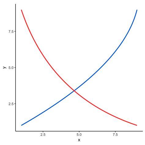 economic graph maker create supply and demand economics with ggplot2