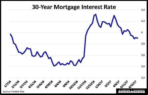 housing mortgage interest rates new home sales rebound in may aaron layman properties dallas texas homes townhomes