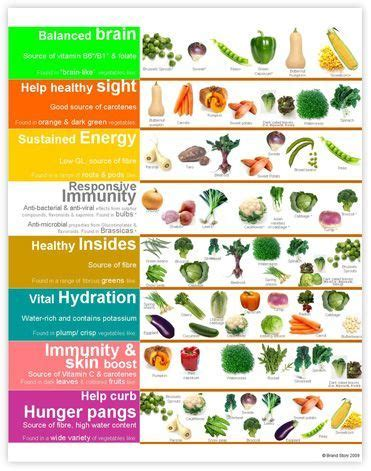 vegetables and their benefits vegetable benefits chart click here to our