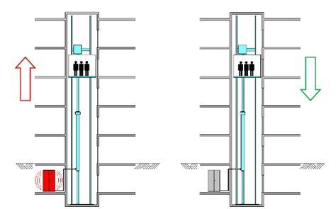 hydraulic lift section hydraulic lifts hla