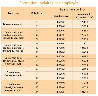 Grille Des Salaires Enseignants by Grille Des Salaires 2018