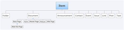 hierarchy page layout sharepoint content types site columns or columns sharegate