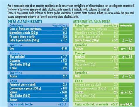 acido urico alimenti vietati the secret of raymond bard ॐ il livello di acidit 224 ph 232